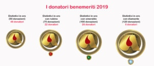 Riepilogo donatori benemeriti 2019